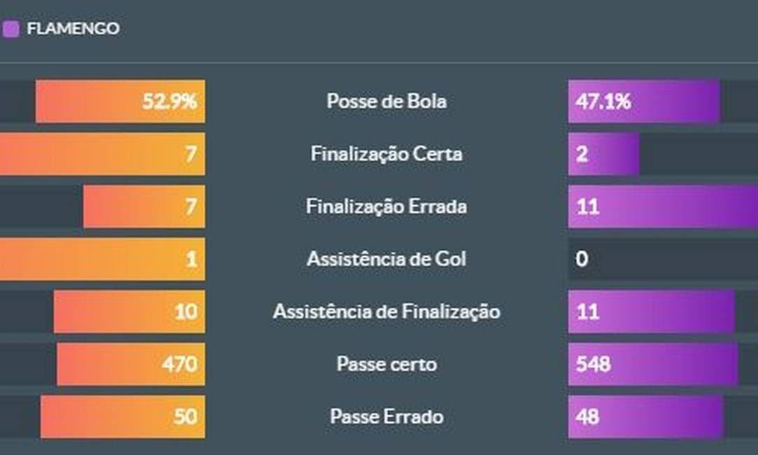 Estatísticas do jogo Foto: Reprodução / Footstats